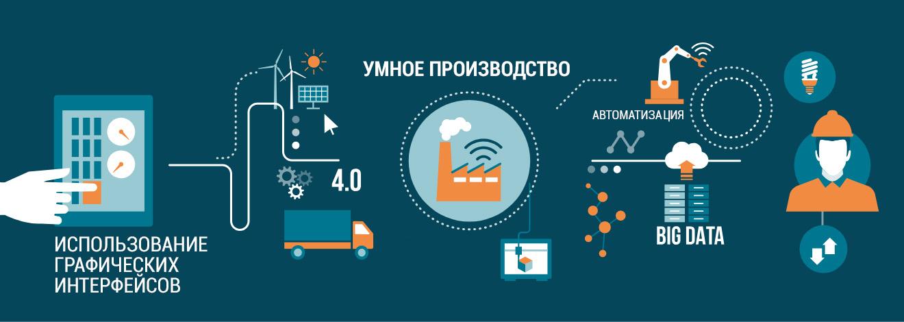 Промышленный интернет вещей инфографика